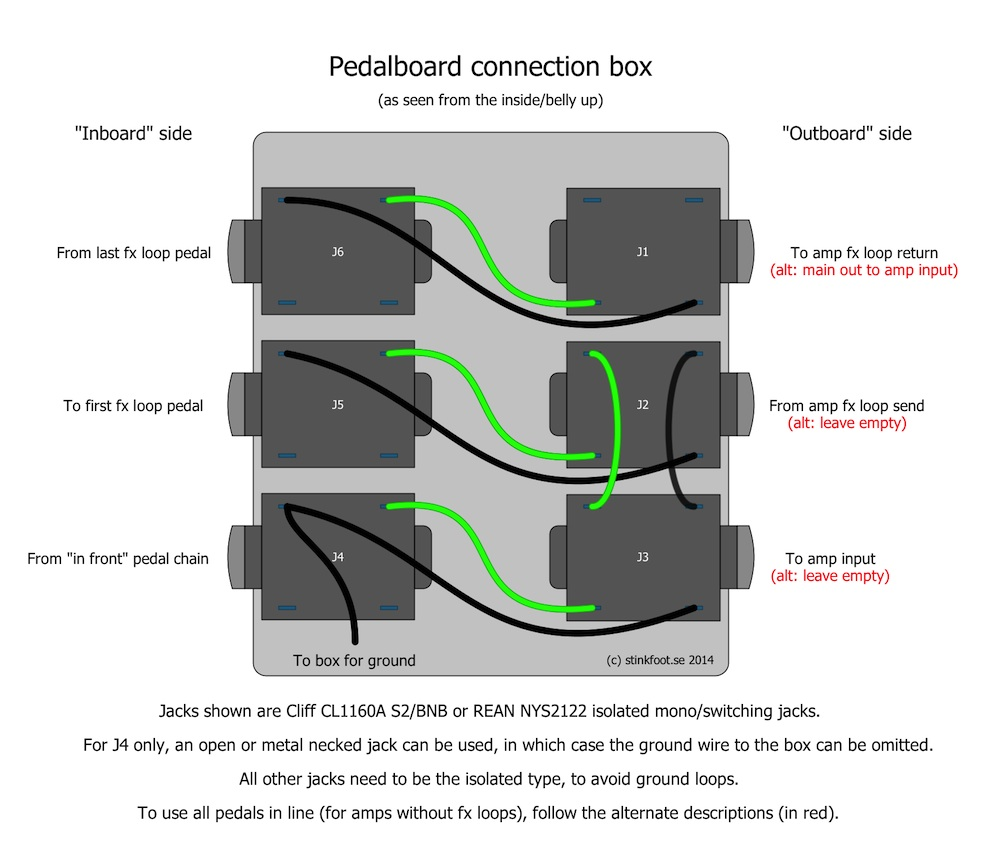 building a connection box for the pedalboard stinkfoot se rh stinkfoot se Pedalboard Wiring FX Loop Pedalboard Setup